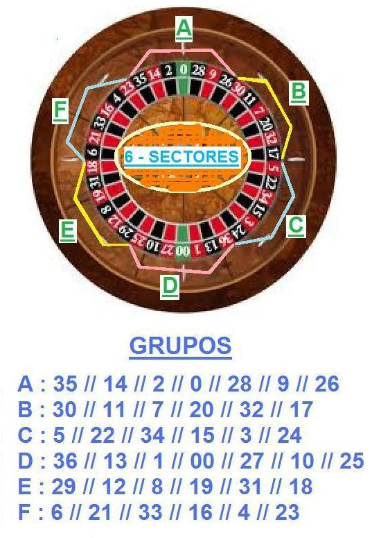 Ruleta Europea Football